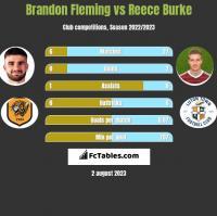 Brandon Fleming vs Reece Burke h2h player stats