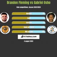 Brandon Fleming vs Gabriel Osho h2h player stats