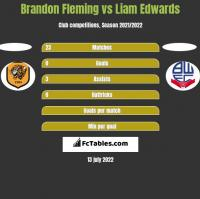 Brandon Fleming vs Liam Edwards h2h player stats
