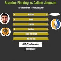 Brandon Fleming vs Callum Johnson h2h player stats