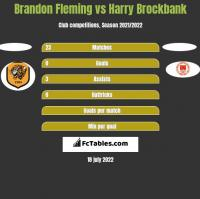 Brandon Fleming vs Harry Brockbank h2h player stats