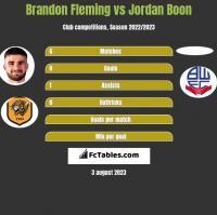Brandon Fleming vs Jordan Boon h2h player stats