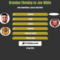 Brandon Fleming vs Joe White h2h player stats