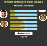 Brandon Fleming vs Jacob Greaves h2h player stats