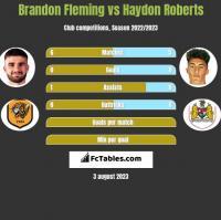 Brandon Fleming vs Haydon Roberts h2h player stats