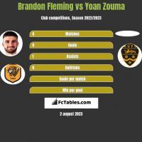 Brandon Fleming vs Yoan Zouma h2h player stats
