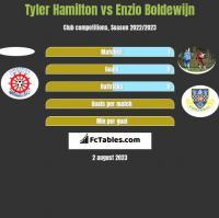 Tyler Hamilton vs Enzio Boldewijn h2h player stats