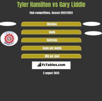 Tyler Hamilton vs Gary Liddle h2h player stats