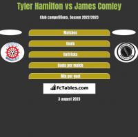 Tyler Hamilton vs James Comley h2h player stats