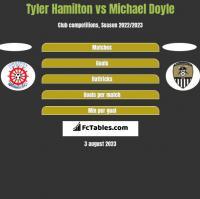 Tyler Hamilton vs Michael Doyle h2h player stats