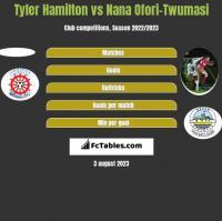 Tyler Hamilton vs Nana Ofori-Twumasi h2h player stats