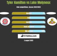 Tyler Hamilton vs Luke Molyneux h2h player stats