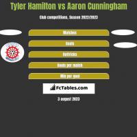 Tyler Hamilton vs Aaron Cunningham h2h player stats