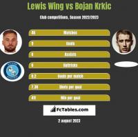 Lewis Wing vs Bojan Krkic h2h player stats