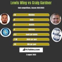 Lewis Wing vs Craig Gardner h2h player stats