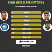 Lewis Wing vs Daniel Crowley h2h player stats