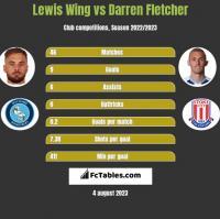 Lewis Wing vs Darren Fletcher h2h player stats