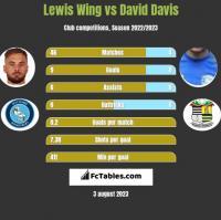 Lewis Wing vs David Davis h2h player stats