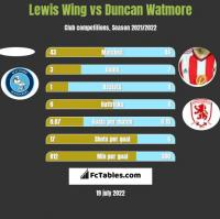 Lewis Wing vs Duncan Watmore h2h player stats