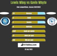 Lewis Wing vs Gavin Whyte h2h player stats