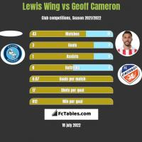 Lewis Wing vs Geoff Cameron h2h player stats