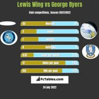 Lewis Wing vs George Byers h2h player stats