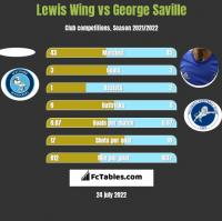 Lewis Wing vs George Saville h2h player stats
