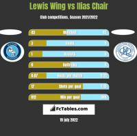 Lewis Wing vs Ilias Chair h2h player stats