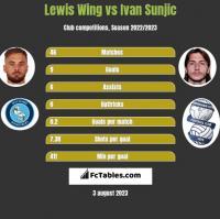 Lewis Wing vs Ivan Sunjic h2h player stats