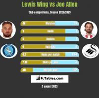 Lewis Wing vs Joe Allen h2h player stats