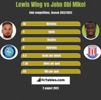 Lewis Wing vs John Obi Mikel h2h player stats