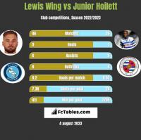 Lewis Wing vs Junior Hoilett h2h player stats