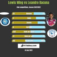 Lewis Wing vs Leandro Bacuna h2h player stats
