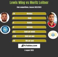 Lewis Wing vs Moritz Leitner h2h player stats