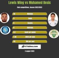 Lewis Wing vs Muhamed Besic h2h player stats