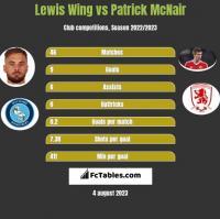 Lewis Wing vs Patrick McNair h2h player stats
