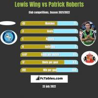 Lewis Wing vs Patrick Roberts h2h player stats