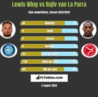 Lewis Wing vs Rajiv van La Parra h2h player stats