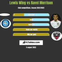 Lewis Wing vs Ravel Morrison h2h player stats