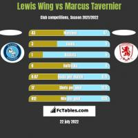 Lewis Wing vs Marcus Tavernier h2h player stats