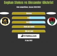 Eoghan Stokes vs Alexander Gilchrist h2h player stats