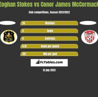 Eoghan Stokes vs Conor James McCormack h2h player stats