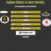 Eoghan Stokes vs Garry Buckley h2h player stats