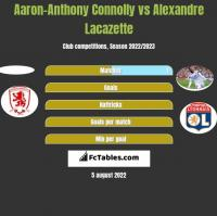 Aaron-Anthony Connolly vs Alexandre Lacazette h2h player stats