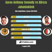 Aaron-Anthony Connolly vs Alireza Jahanbakhsh h2h player stats