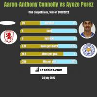 Aaron-Anthony Connolly vs Ayoze Perez h2h player stats