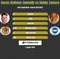 Aaron-Anthony Connolly vs Bobby Zamora h2h player stats