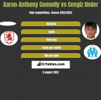 Aaron-Anthony Connolly vs Cengiz Under h2h player stats