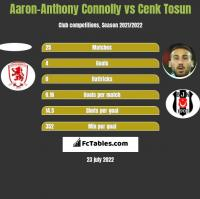 Aaron-Anthony Connolly vs Cenk Tosun h2h player stats