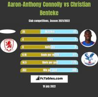 Aaron-Anthony Connolly vs Christian Benteke h2h player stats